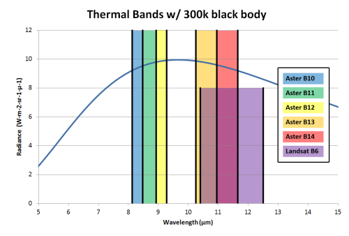 ASTER and Landsat thermal bands